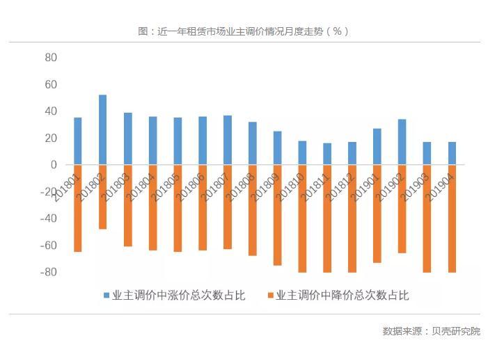 多个一二线城市房租下降 你感受到了吗?-中国网地产