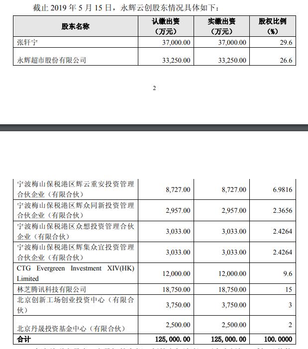 永辉超市:永辉云创股东拟增资10亿元用于门店扩张-中国网地产