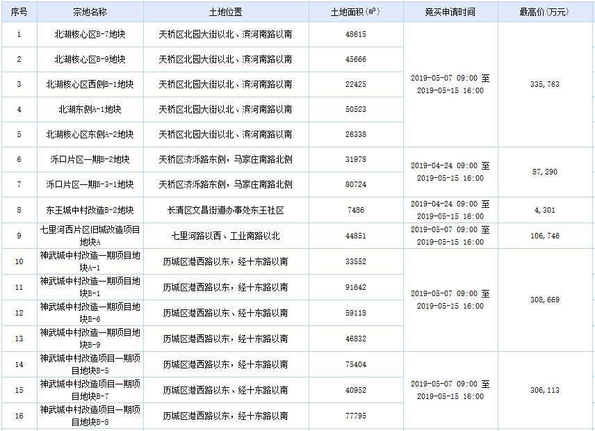 揽金126亿!济南21宗地集中拍卖 龙湖、世茂、金科各有斩获-中国网地产