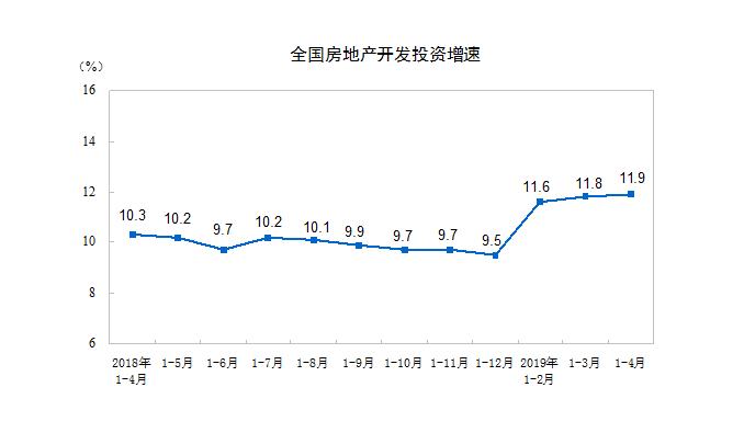 深焦融资 房企债券融资情况或重现 高开工推高融资需求-中国网地产