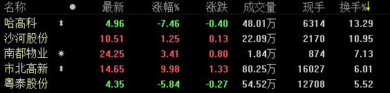 23日收盘:沪指单日跌幅1.35% 地产股仅个位数上涨-中国网地产