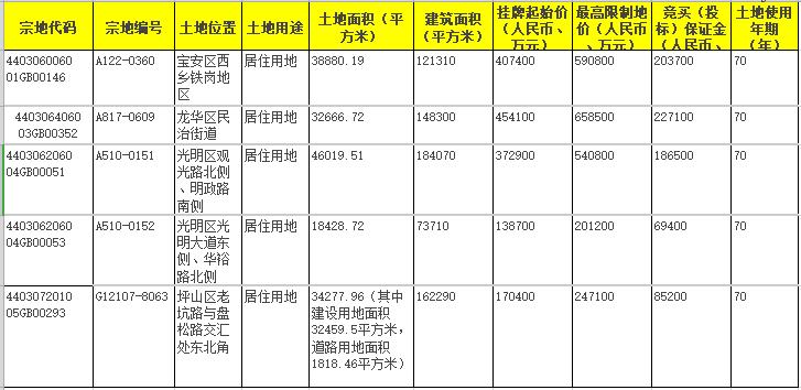 深圳154億元新挂5宗住宅用地 係年內首次出讓-中國網地産