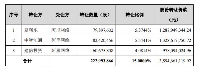 千方科技:阿里巴巴受让公司15%股份 转让价款35.94亿元-中国网地产