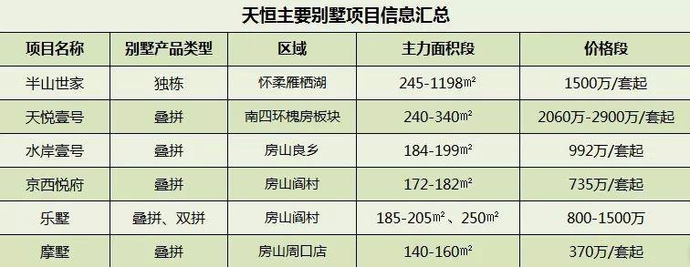 居北京  选天恒:先有横纵联合  后有赢家通吃-中国网地产