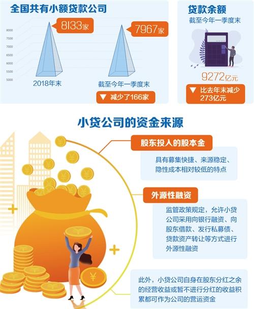 一季度小额贷款公司贷款余额9272亿元-中国网地产