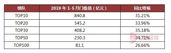 1-5月典型房企销售业绩TOP200 前5月7家房企销售目标完成率超40%-中国网地产