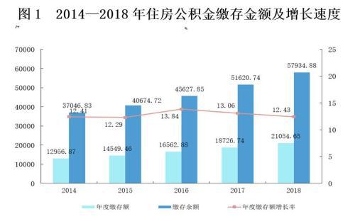 14436.41万人实缴公积金 44%提取的人为还房贷-中国网地产