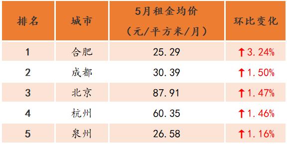 报告:5月全国大中城市租金环比微涨 深圳租金占据榜首-中国网地产
