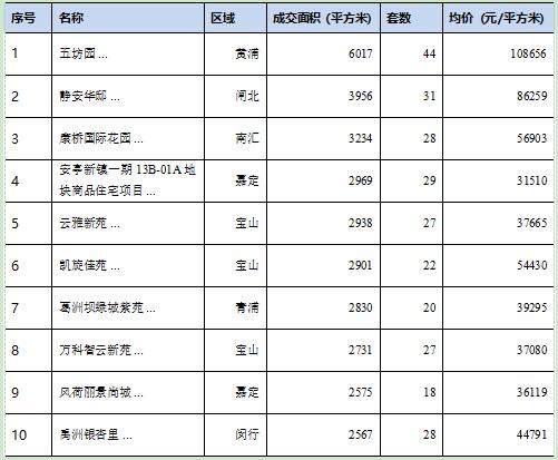 多部门预警楼市 上海楼市月末翘尾落空-中国网地产