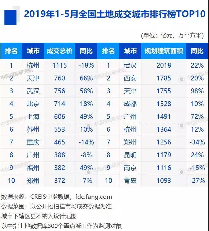 前5月房企拿地排行榜出炉 碧桂园居拿地金额及面积首位-中国网地产