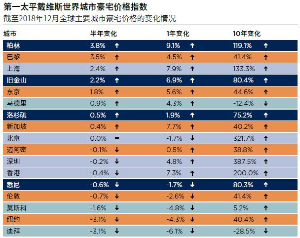 机构:中国6城入榜全球房地产韧性城市20强-中国网地产