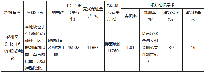 240轮!万科10亿元竞得浙宁波鄞州区东钱湖地块溢价率68.8%-中国网地产