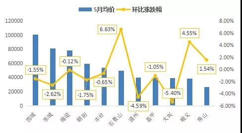 5月北京楼市成交仍下滑 6月有望回升-中国网地产