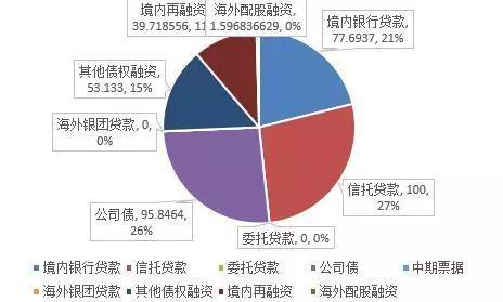 """""""黑五月""""再现?40家房企融资骤降52.07%-中国网地产"""