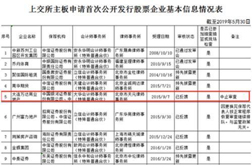 """万达商业地产A股上市""""中止审查""""仍未解除-中国网地产"""