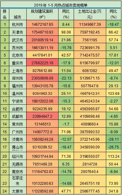 前5月70个大中城市土地收入3581.2亿元 同比增幅超50%-中国网地产