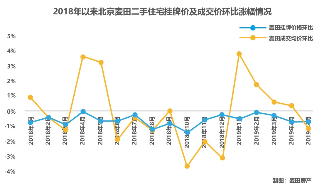 持续两月降温的北京楼市 6月能否入夏?-中国网地产