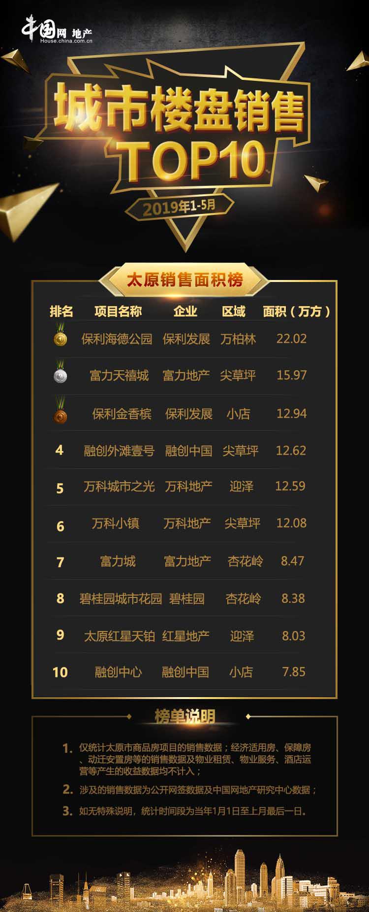 2019年1-5月太原楼盘量升价跌,新房市场总体趋稳-中国网地产