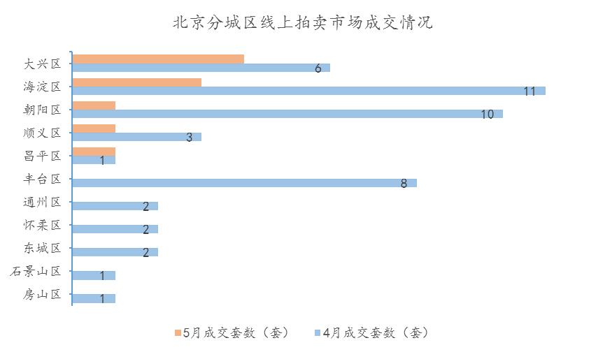 5月北京线上拍卖市场量价齐跌,成交量仅为10套创历史新低-中国网地产
