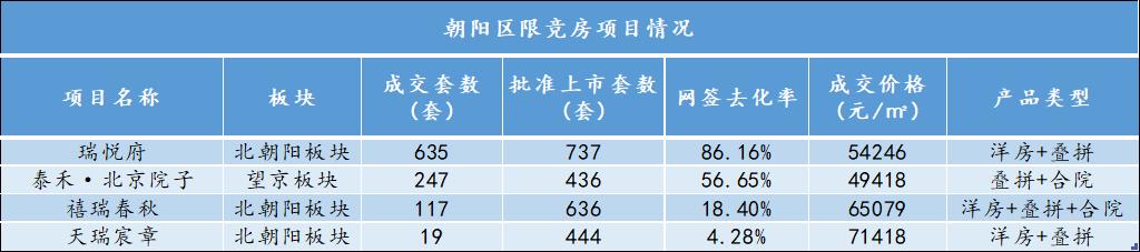 """限竞房供应井喷,部分项目迎来""""去化危机""""-中国网地产"""