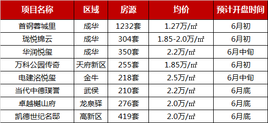 2019年1-5月成都楼盘供应持续上行,超万套房源入市-中国网地产