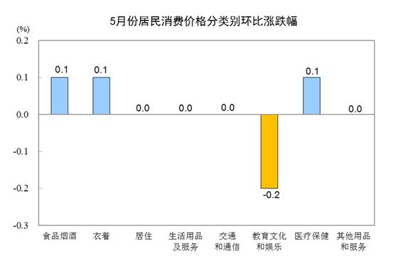 國家統計局:2019年5月CPI同比上漲2.7% 居住價格上漲1.8%-中國網地産