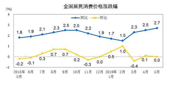 国家统计局:2019年5月CPI同比上涨2.7% 居住价格上涨1.8%-中国网地产