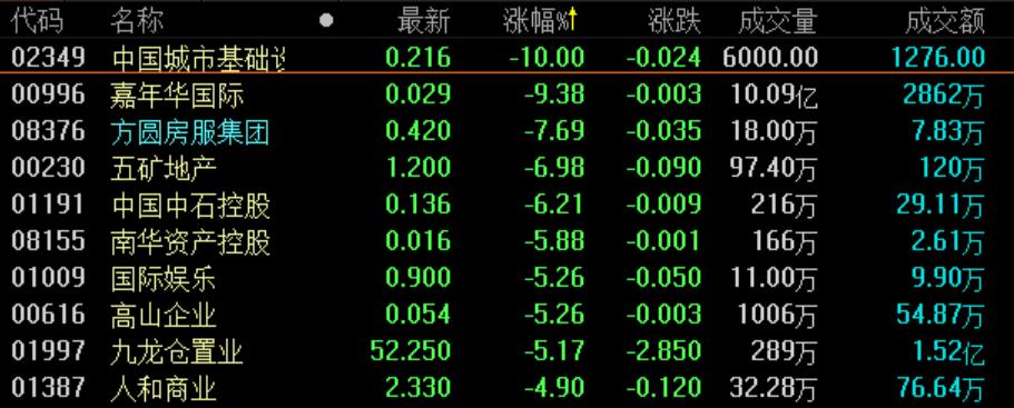 地产股收盘丨恒指低开低走 截至收盘下跌1.73%-中国网地产