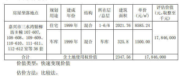民丰特纸:拟公开拍卖出售浙江嘉兴36套闲置住房资产 底价1784.6万元-中国网地产