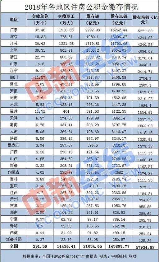 住房公积金将调整 深圳等多地提升缴存基数上限-中国网地产