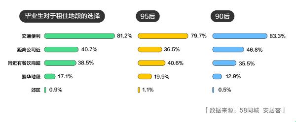 58安居客:2019毕业生 超九成希望35岁之前有房有车-中国网地产