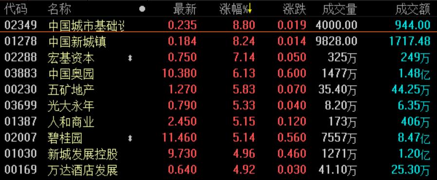 地产股收盘丨恒指收跌0.05% 内房股尾盘拉升明显-中国网地产