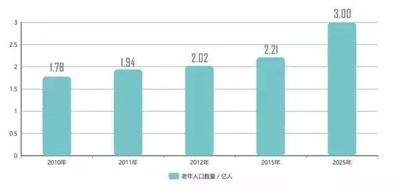 机构养老是行业未来趋势,康养地产成投资新热点-中国网地产