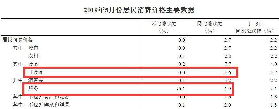 5月各地物价涨势如何?河北领涨全国 北京涨幅最小-中国网地产