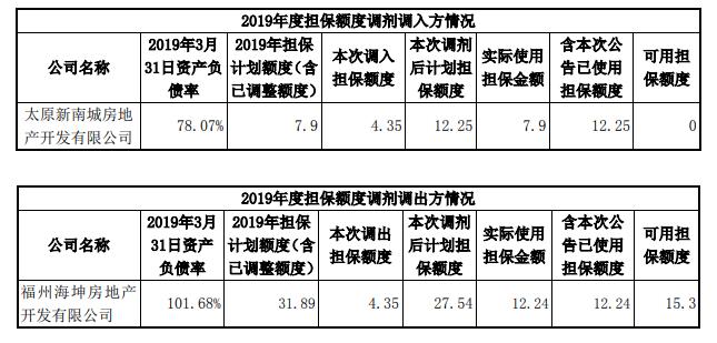 阳光城:为太原新南城房地产4.35亿融资提供担保 期限12个月-中国网地产