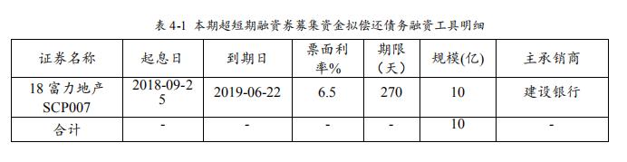 富力地产:拟发行10亿元超短期融资券 用于偿还到期融资工具-中国网地产