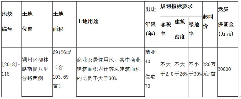 阜阳市颍州区和城南新区再出新地-中国网地产