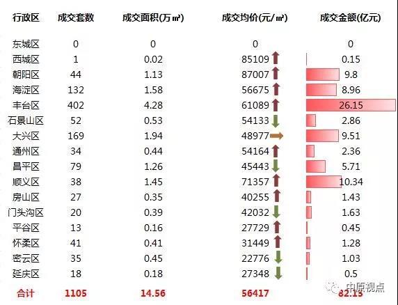 上周北京新房成交市场创今年周度成交额新高 丰台区蝉联销冠-中国网地产