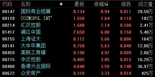 地产股收盘丨港股恒指收盘涨0.40% 多只内房股小幅收涨-中国网地产