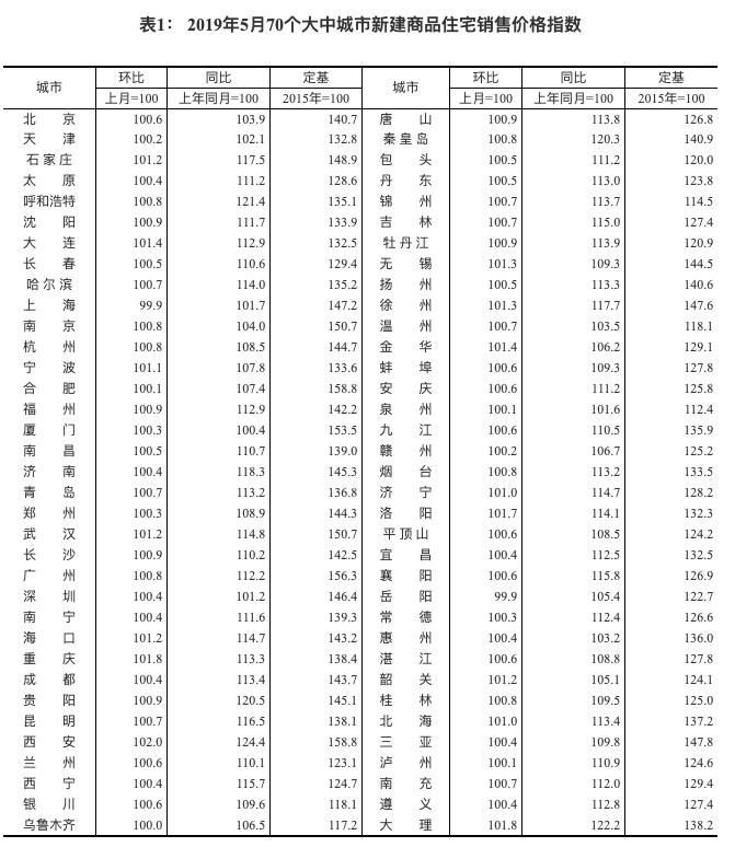 统计局:5月份一二三线城市商品住宅销售价格涨幅总体稳定-中国网地产