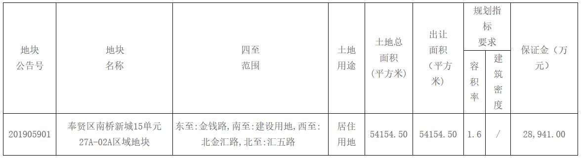 融侨14.49亿元上海奉贤区南桥新城地块 楼面价16723元/㎡-中国网地产
