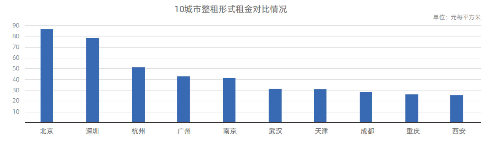 人才引进政策吸引下 毕业季新一线城市租房交易量增速高于一线城市-中国网地产