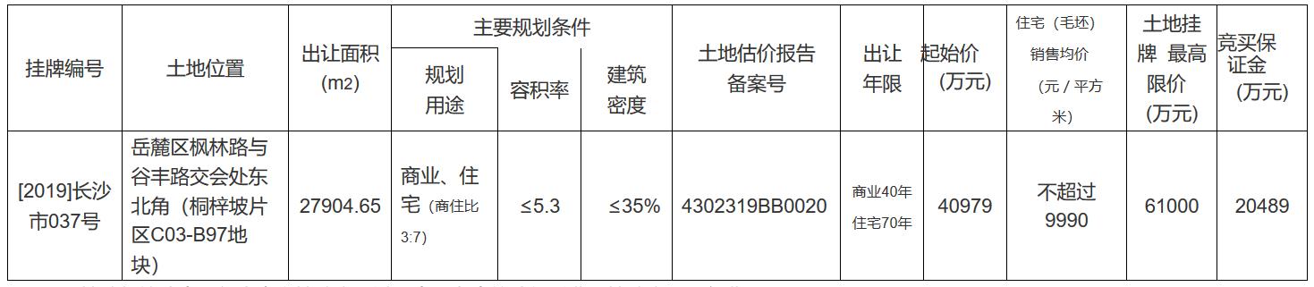 旭辉底价40979万元摘得长沙一宗商住用地 销售均价不超过9990元/㎡-中国网地产