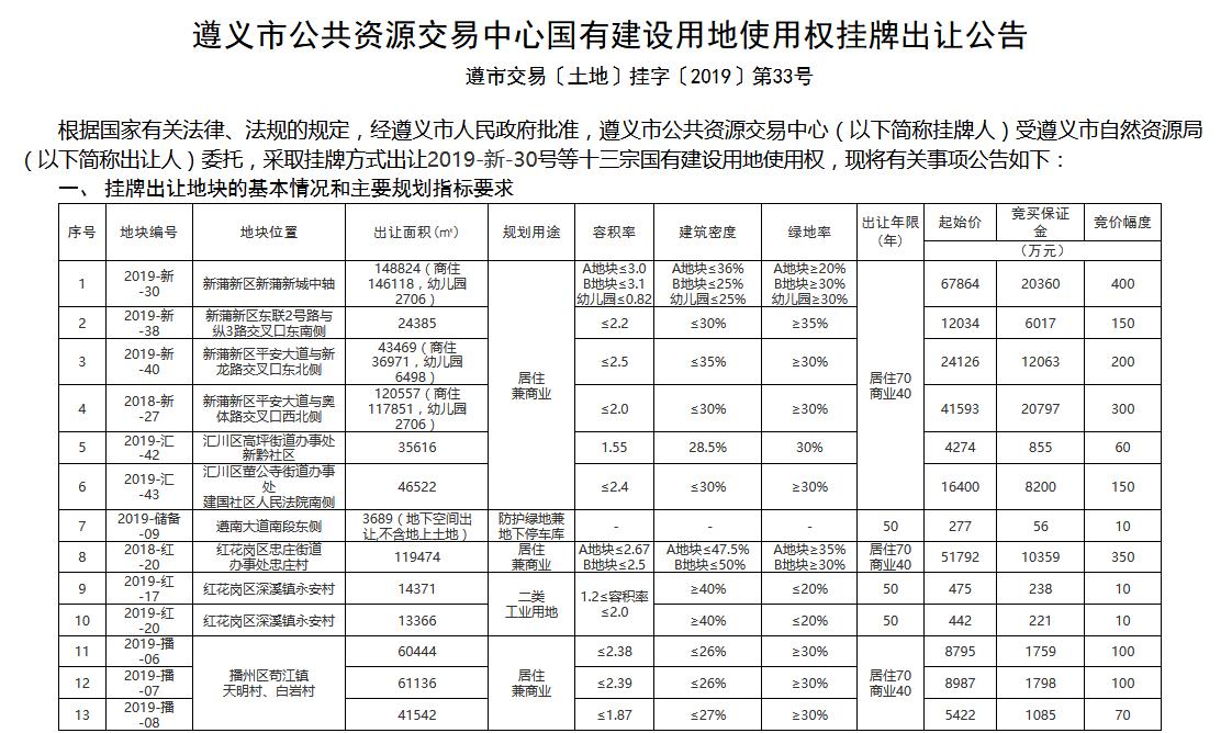遵义市公共资源交易中心公示:四个城区再挂13宗地 起拍总价24亿-中国网地产