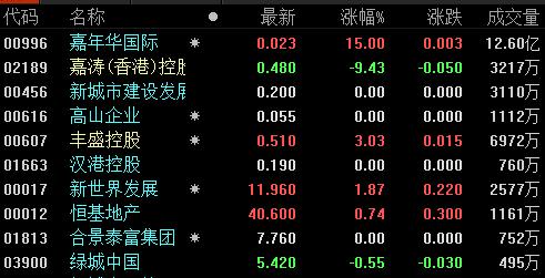 地产股收盘丨港股恒指收盘涨1.0% 嘉年华国际、锦艺集团控股涨停-中国网地产