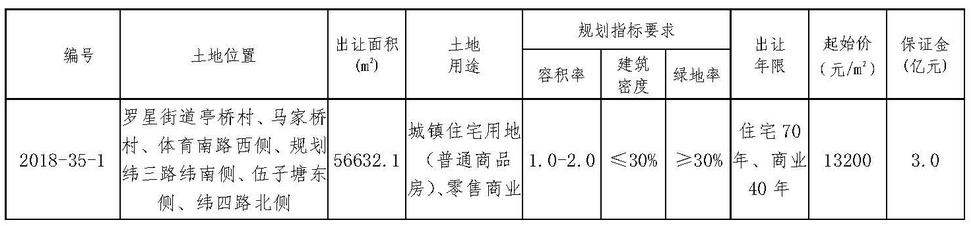 华夏幸福9.12亿元竞得浙江嘉兴一宗商住用地 竞拍保障房面积6400㎡-中国网地产