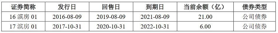 """滨江集团:27亿小公募公司债券更新为""""已接收反馈意见""""-中国网地产"""
