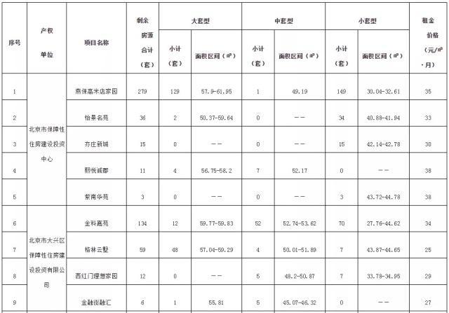 北京11个公租房项目570套剩余房源将面向大兴配租-中国网地产