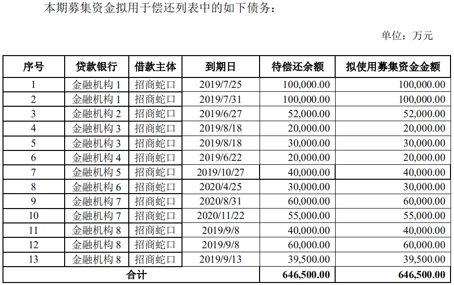 招商蛇口:拟发行5亿元公司债券 用于偿还存量债务-中国网地产