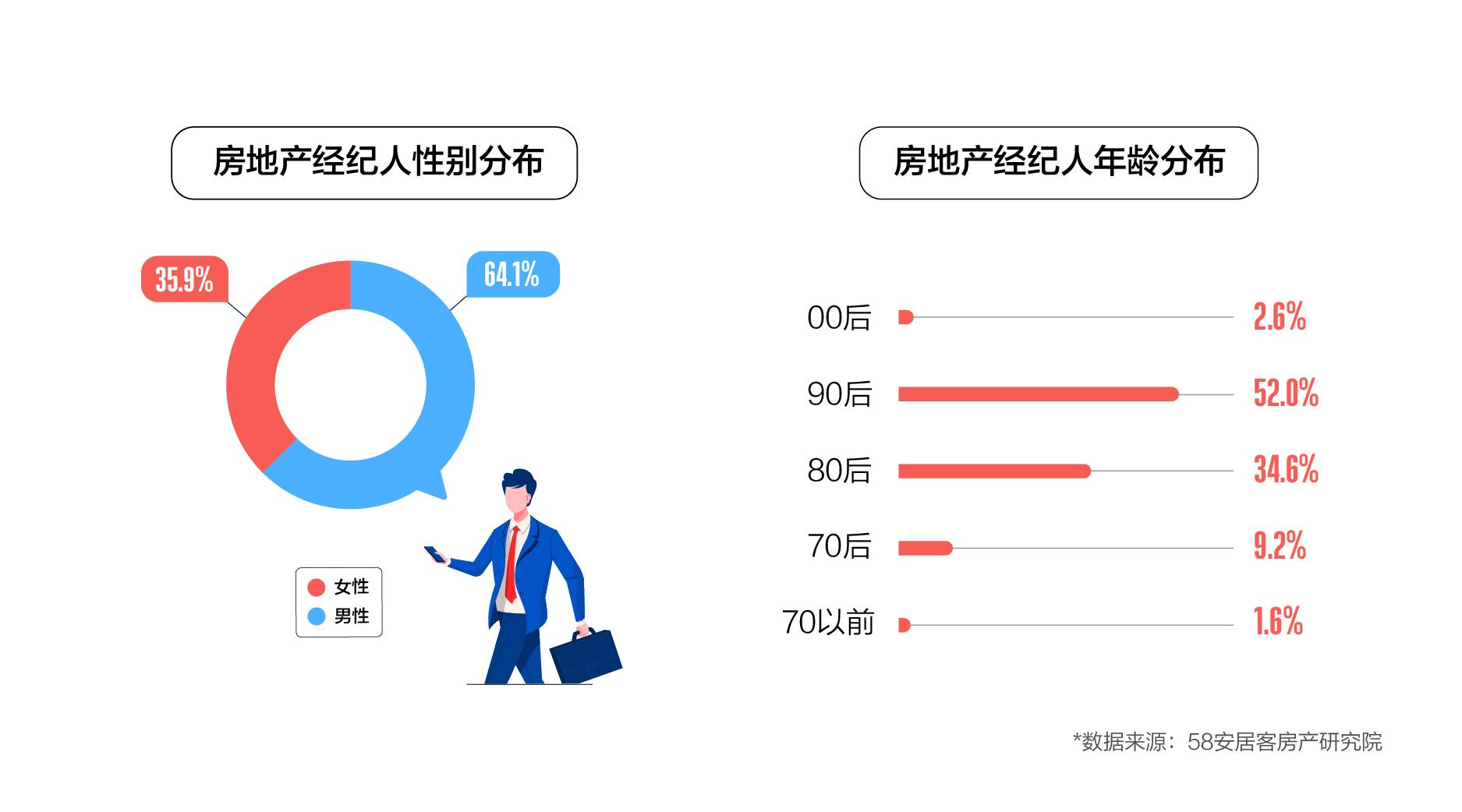 58同城、安居客百万经纪人报告:男性从业者居多且呈年轻化  近半大专及以上学历-中国网地产